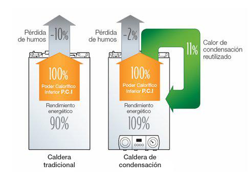 Caldera condensación rendimiento